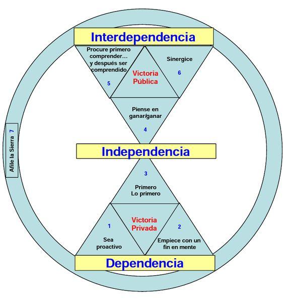 Dependencia Independencia